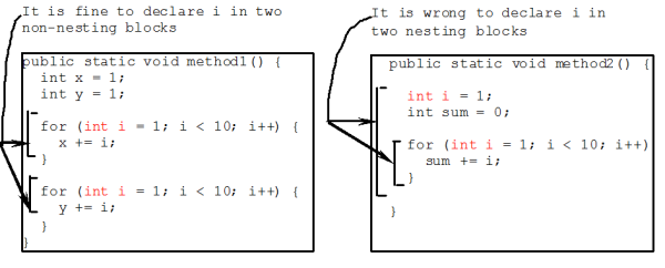 Scope of varaibles in non-nested vs nested block