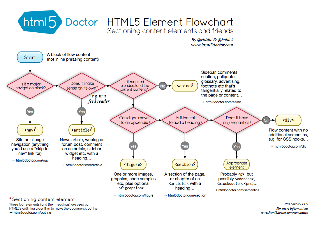 HTML5 sectioning flow chart